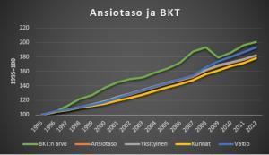 Ansiotaso1995-2012