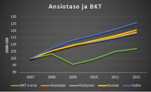 Ansiotaso2007-2012