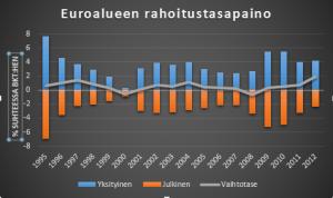 Eurfinbalance