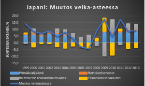 Japani muutos velka-asteessa