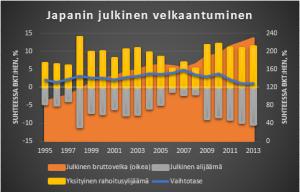 Japanin velkaantuminen