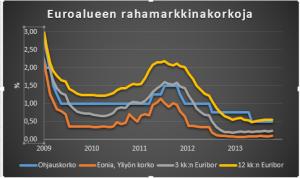 ECBeuribor