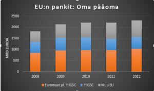 EU Pankit oma pääoma