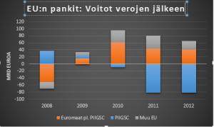 EU pankit voitot