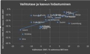 Eurooppa vaihtotase ja kasvun hidastuminen