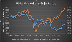 S&P 500 & 10 v. korot