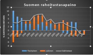 Suomen rahoitustasapaino