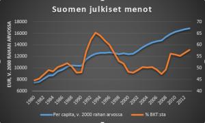 Suomen julkiset menot
