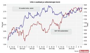 US Osakkeet ja 10 v korot