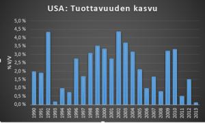 USA tuottavuus