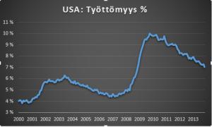 USA työttömyys