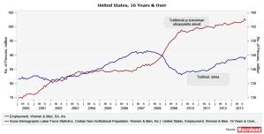 USpopulationemployment