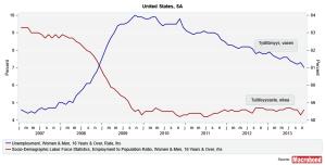 Usunenploymentemploymentratio