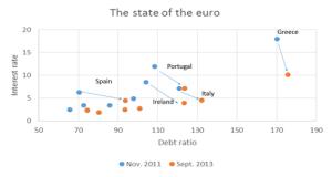 Krugman euro