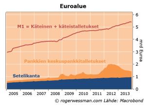 EuroareaM0M1