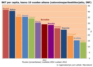 GDPpercapita02-12