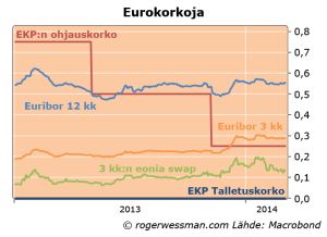 Eurpolrateseuribor