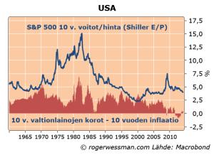 USshillerEP10yryieldslessinflation