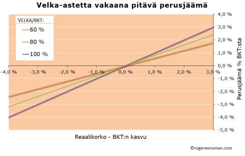 Debtstabilizing primary deficit