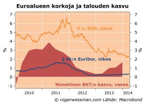 Euro3kk5vkorko