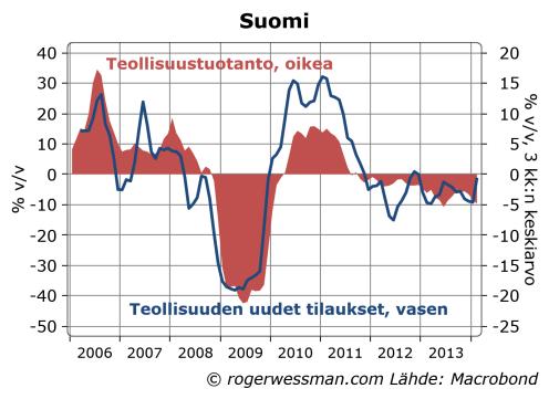 Suomen teollisuuden tilaukset ja teollisuustuotanto
