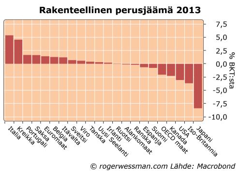 OECDUnderlyingbalances
