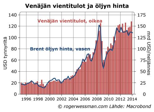 Rusexports&Brent