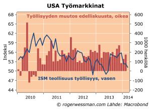 USISMemploymentpayrolls