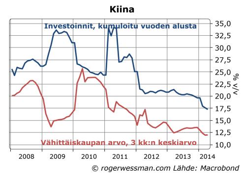 Chinainv&retsales
