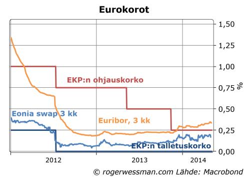 Euriborpolrates