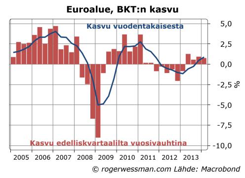 Euroare_GDPyy_qq