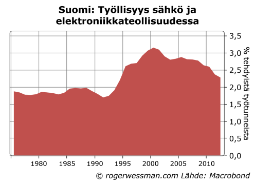 Finelectronicemployment