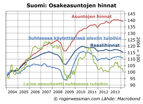 Finnish dwelling prices relative