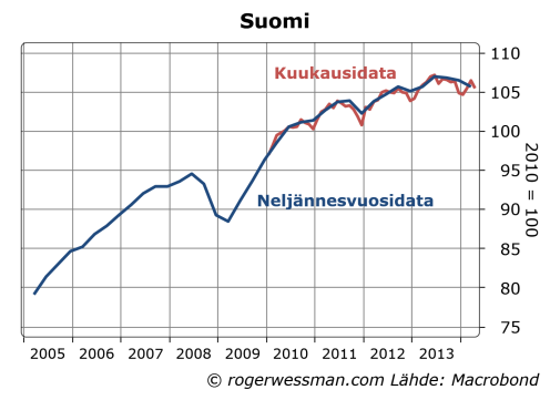 Finnish dwelling prices