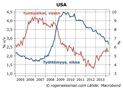 USunemploymentwages