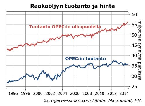 OilprodOPECexOPEC