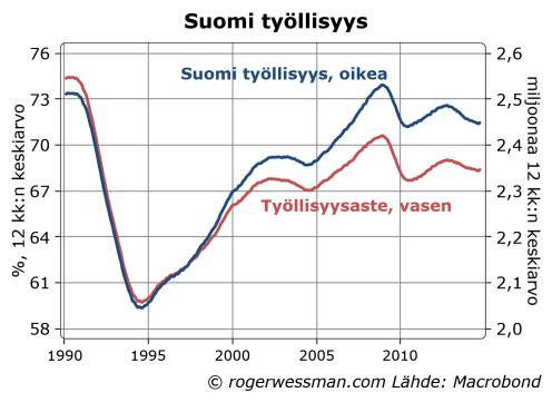 Finland employment