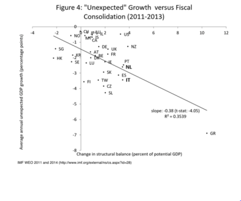 IMF`Fiscal scatter