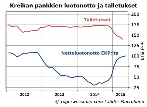 Kreikan talletukset ja EKP rahoitus