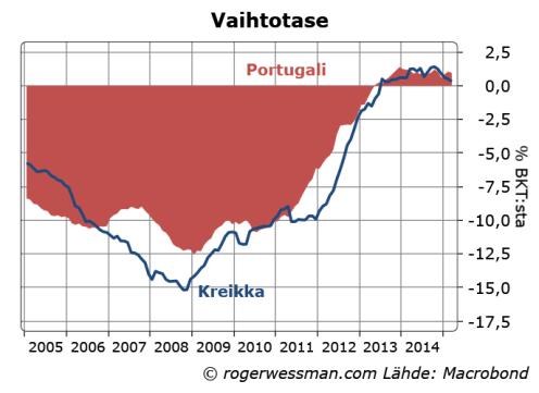 Portugali ja Kreikka vaihtotase