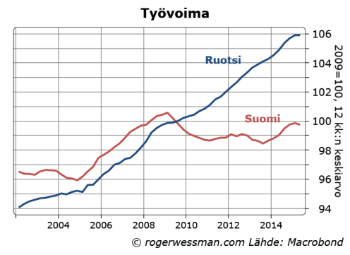 Suomi ja Ruotsi työvoiman kehitys