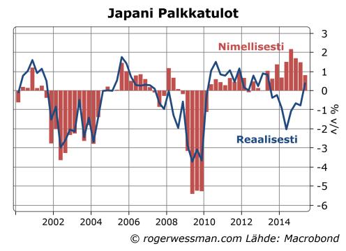 Japani Palkkatulot