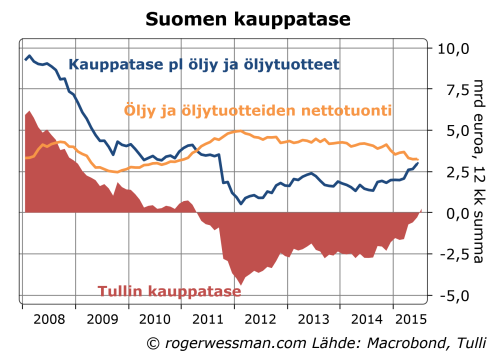 Suomen kauppatse pl öljy