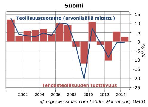 Suomen teollisuuden tuottavuus ja  tuotanto