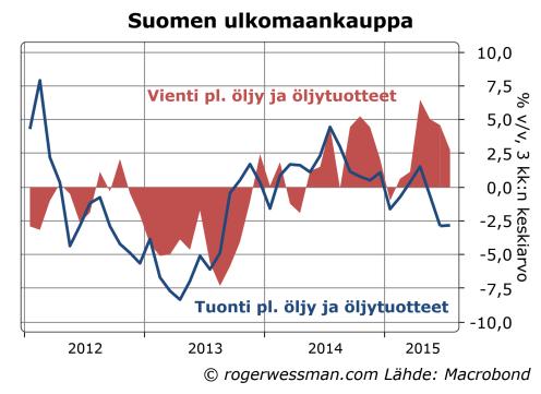 Suomen tuonti ja vienti pö öljy