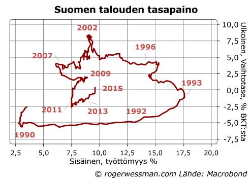 Suomen vaihtotase ja työttömyys