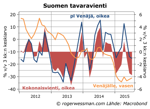 Suomen vienti pl Venäjä