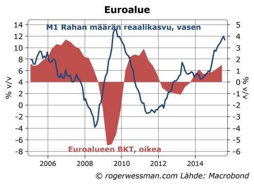 Euroalue rahan määrä ja BKT