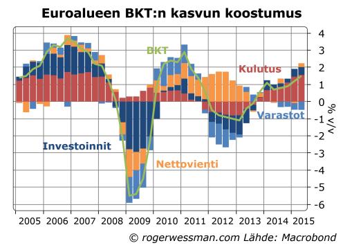 Euroalueen BKTn kasvu