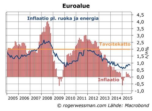 Euroalueen inflaatio